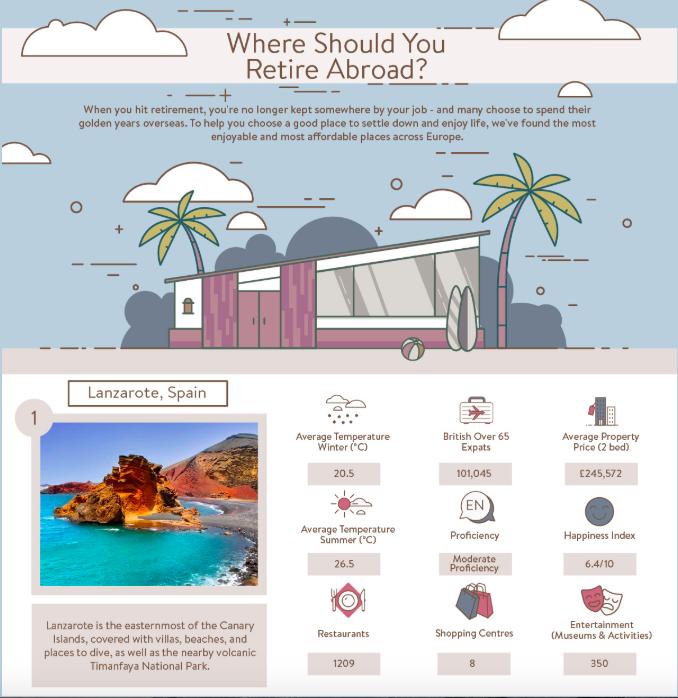 Retire abroad infographic